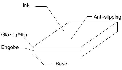 تاثیرات اعمال انگوب در مراحل تولید کاشی