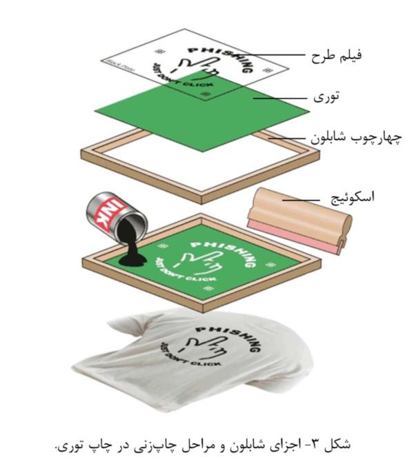 بزرگترین عیب روش چاپ زنی با شابلون، سرعت پایین این فرآیند است. عمر شابلونها نیز معمولاً کوتاه است و نیاز به تعمیر و جایگزینی دارند. بنابراین، امروزه روش های چاپ با ماشین های روتاری و چاپ دیجیتال تقریباً جایگزین روش چاپ توری شده اند.در ادامه، روشهای نوین چاپ در صنعت کاشی را بیشتر بررسی خواهیم کرد.