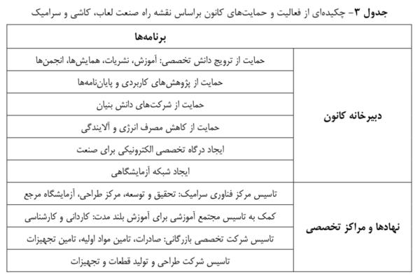 نقشه راه صنعت لعاب، کاشی و سرامیک ایران