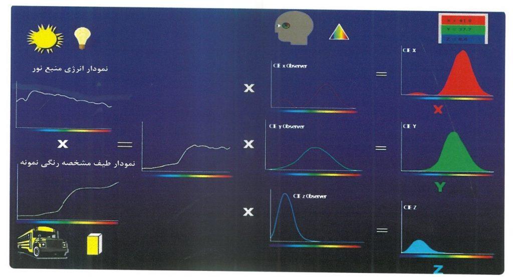 اساس-درک-رنگها-و-اندازهگیری-آنها
