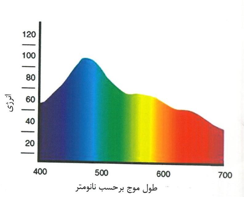 اساس-درک-رنگها-و-اندازهگیری-آنها-